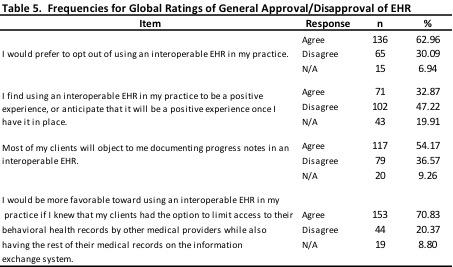 Results Of The Minnesota Psychological Association Survey On The Use